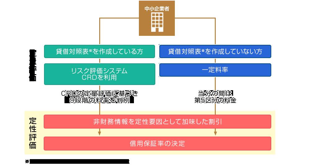 リスク考慮型保証料率決定プロセス表